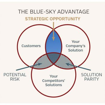 Blue-Sky-Advantage