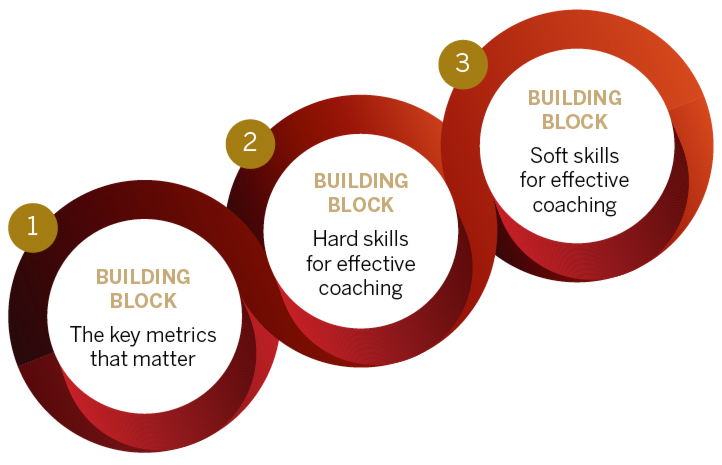 Sales Manager Coaching Training Course
