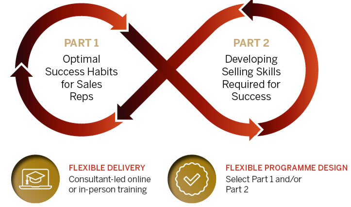 Training for Sales Executives and Sales Reps