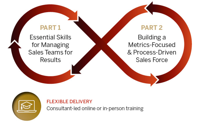Training for Sales Managers